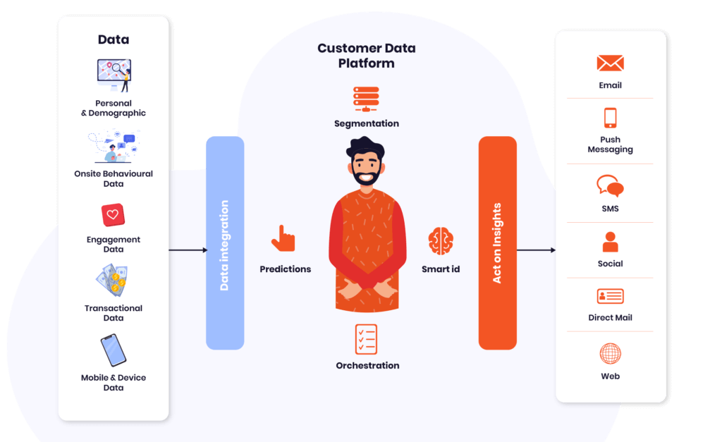 customer data platform description