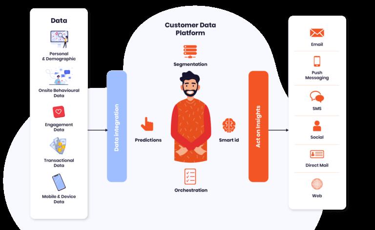 customer data platform description