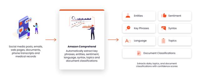 How Amazon Comprehend Works
