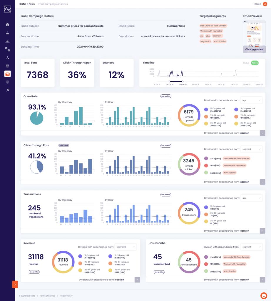 Data Talks Campaign analytics