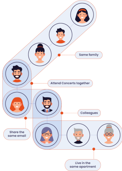 Image showing relationships between profiles
